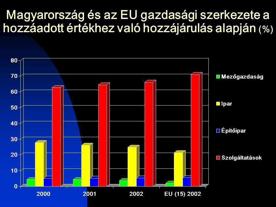 Magyarország és az EU gazdasági szerkezete a hozzáadott értékhez való hozzájárulás alapján (%)