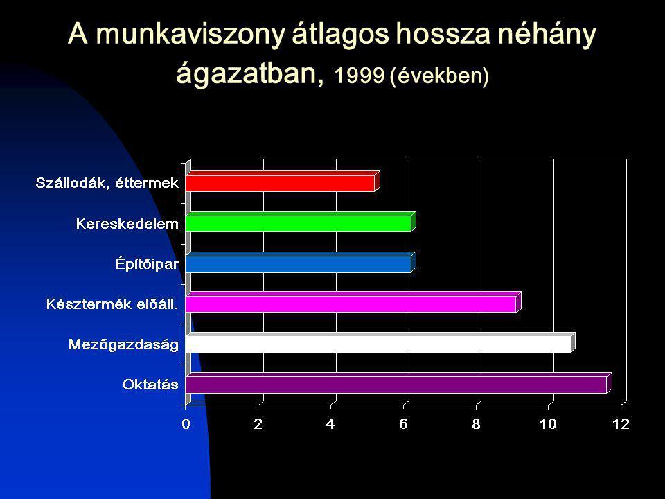 A munkaviszony átlagos hossza néhány ágazatban, 1999 (években)
