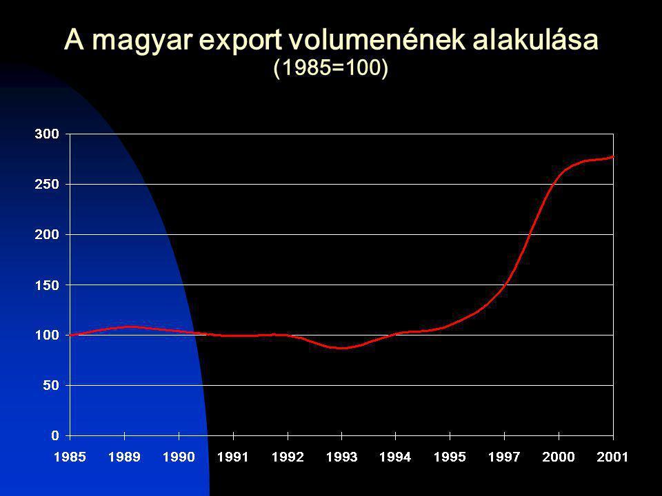 A magyar export volumenének alakulása (1985=100)