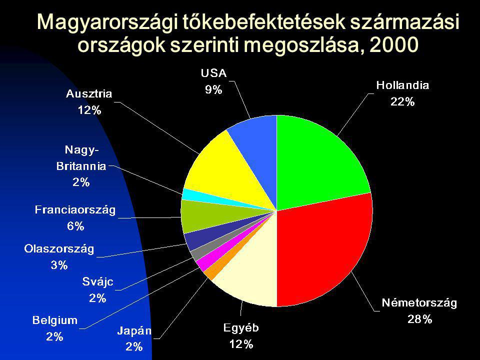 Magyarországi tőkebefektetések származási országok szerinti megoszlása, 2000