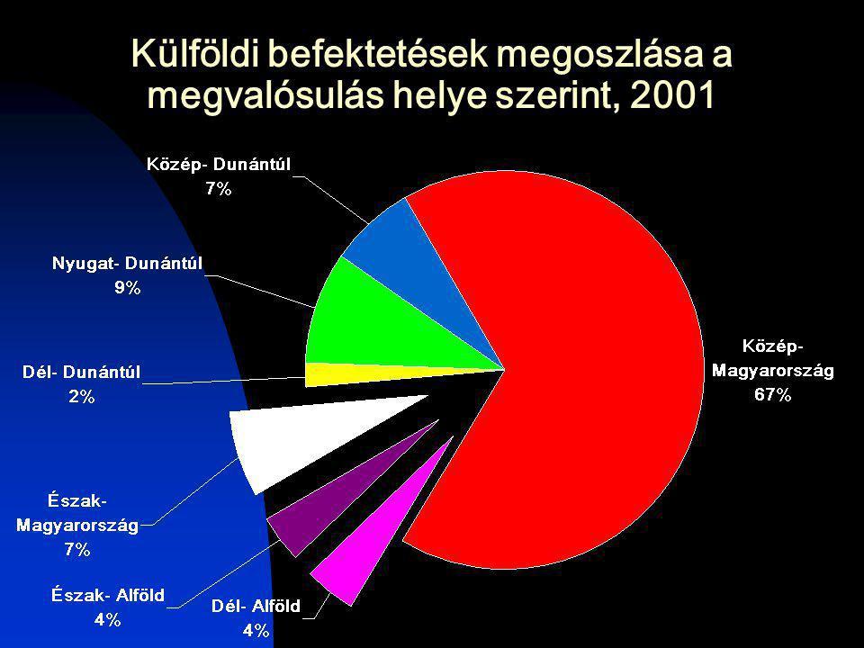 Az EU-ba irányuló export részesedése néhány kelet-közép-európai ország külkereskedelmében (összes export = 100)