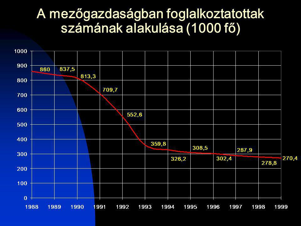 A mezőgazdaságban foglalkoztatottak számának alakulása (1000 fő)