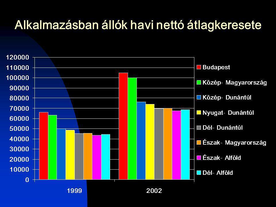 Egy főre jutó hazai termék (GDP), 2001