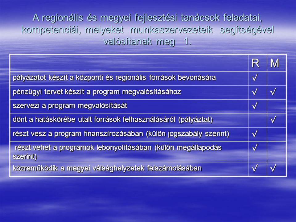 A regionális és megyei fejlesztési tanácsok feladatai, kompetenciái, melyeket munkaszervezeteik segítségével valósítanak meg 1. RM pályázatot készít a