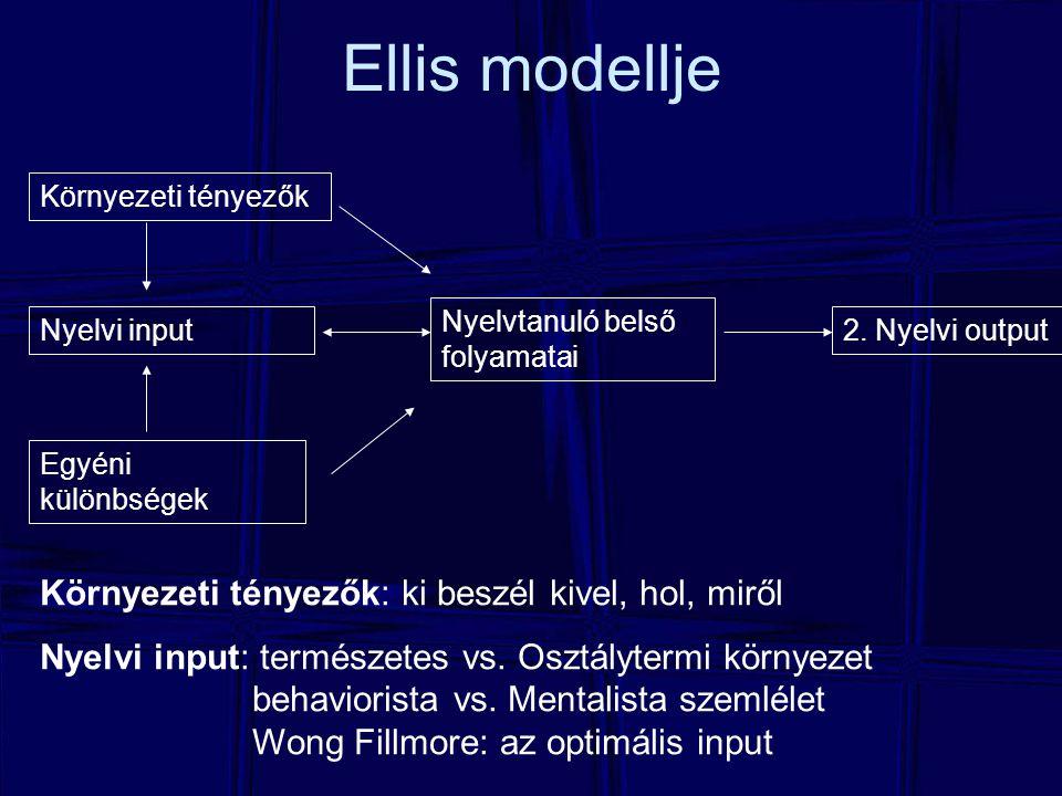 Ellis modellje Környezeti tényezők Nyelvi input Egyéni különbségek Nyelvtanuló belső folyamatai 2. Nyelvi output Környezeti tényezők: ki beszél kivel,