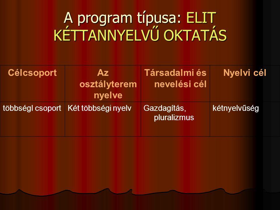 A program típusa: ELIT KÉTTANNYELVŰ OKTATÁS CélcsoportAz osztályterem nyelve Társadalmi és nevelési cél Nyelvi cél többségI csoportKét többségi nyelvGazdagítás, pluralizmus kétnyelvűség