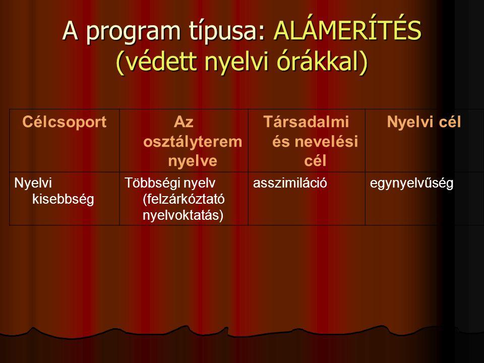 CélcsoportAz osztályterem nyelve Társadalmi és nevelési cél Nyelvi cél Nyelvi kisebbség Többségi nyelv (felzárkóztató nyelvoktatás) asszimilációegynyelvűség A program típusa: ALÁMERÍTÉS (védett nyelvi órákkal)