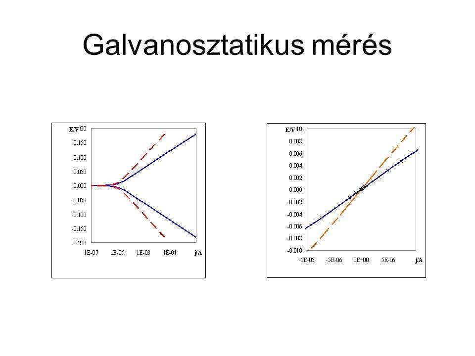 Galvanosztatikus mérés