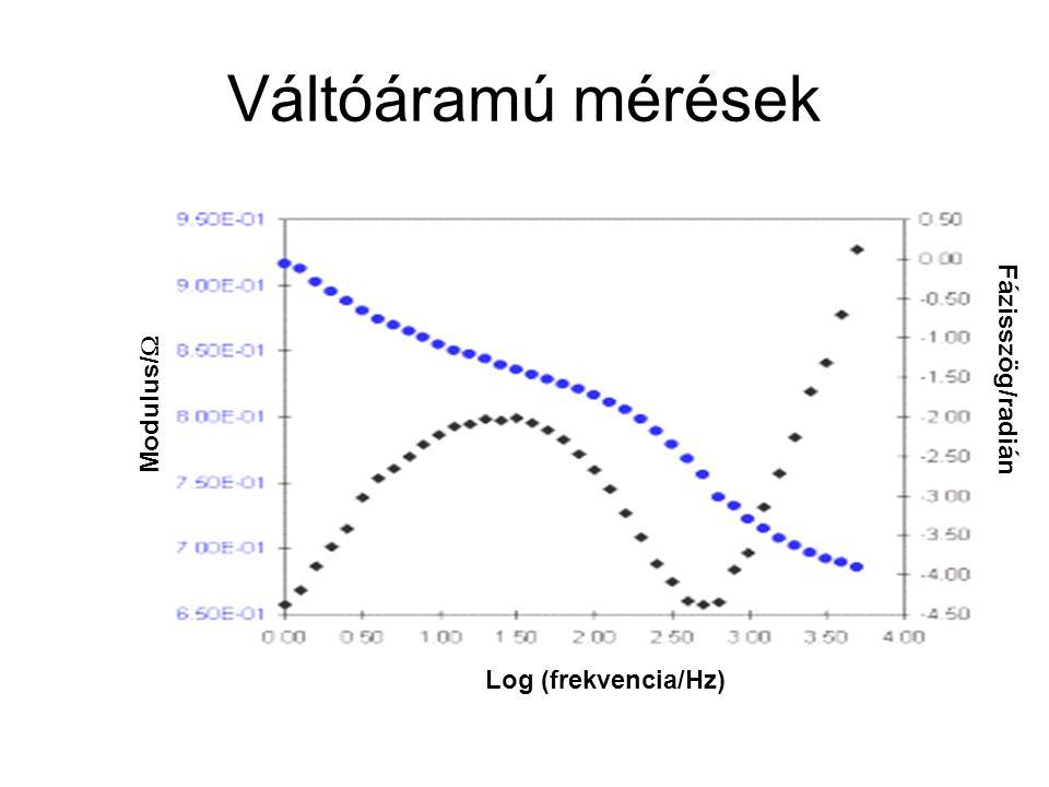 Váltóáramú mérések Modulus/  Log (frekvencia/Hz) Fázisszög/radián