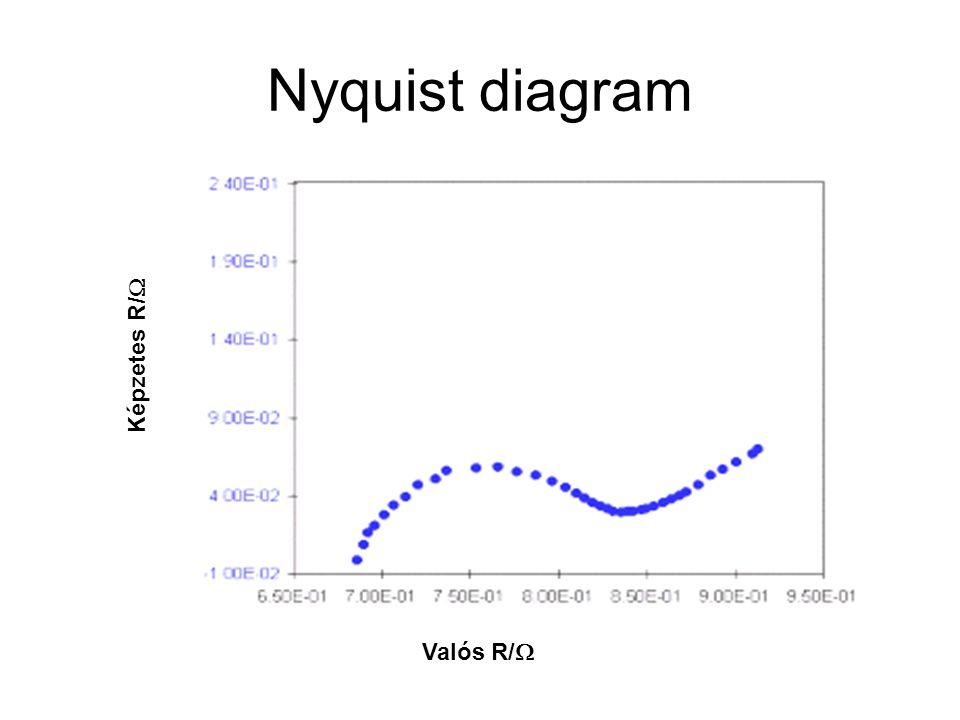 Nyquist diagram Képzetes R/  Valós R/ 