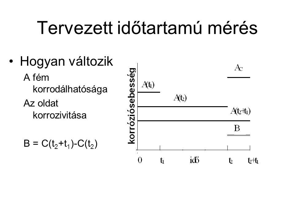 Tervezett időtartamú mérés Hogyan változik A fém korrodálhatósága Az oldat korrozivitása B = C(t 2 +t 1 )-C(t 2 )