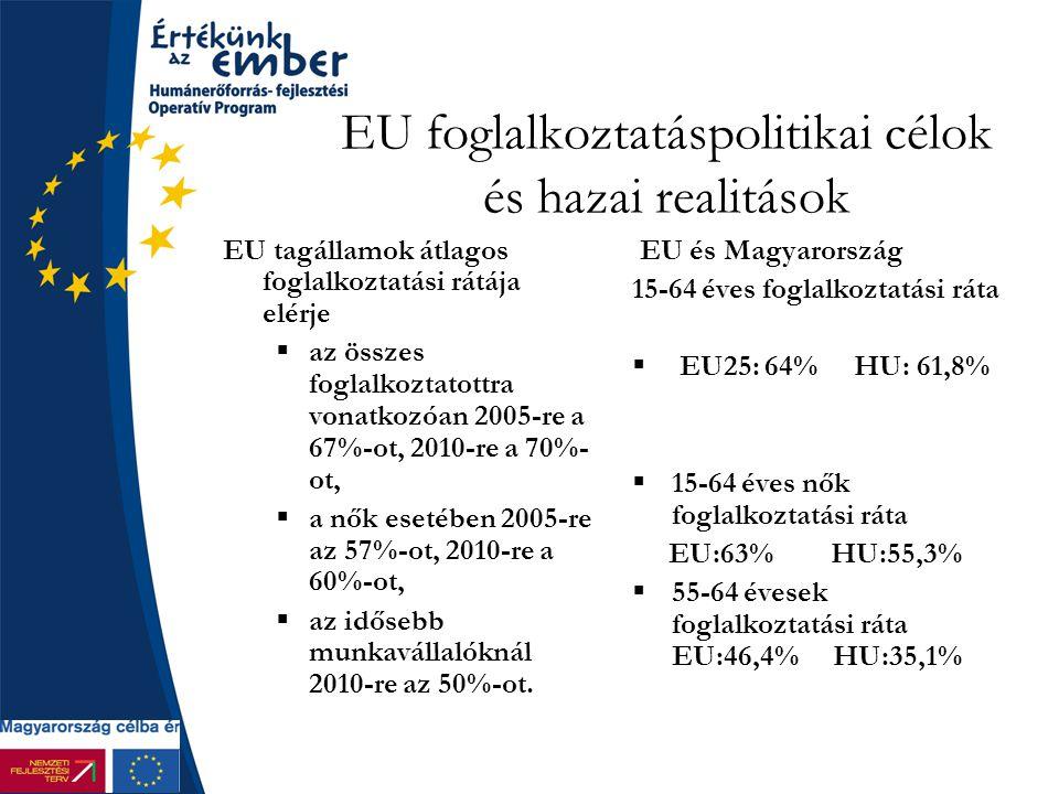 EU foglalkoztatáspolitikai célok és hazai realitások EU tagállamok átlagos foglalkoztatási rátája elérje  az összes foglalkoztatottra vonatkozóan 2005-re a 67%-ot, 2010-re a 70%- ot,  a nők esetében 2005-re az 57%-ot, 2010-re a 60%-ot,  az idősebb munkavállalóknál 2010-re az 50%-ot.