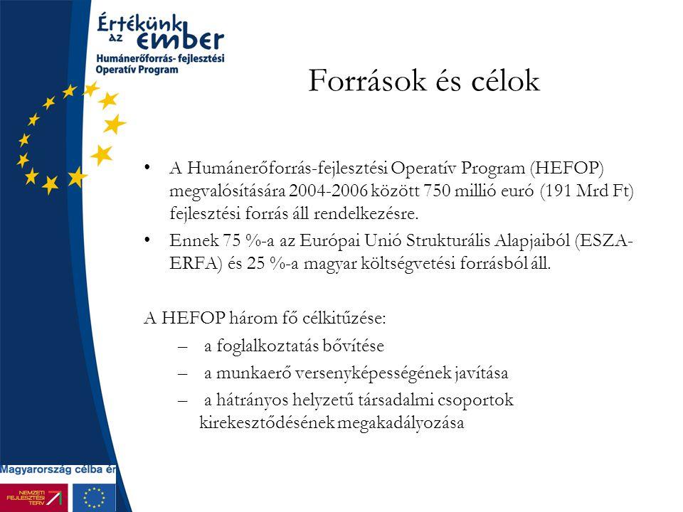 Források és célok A Humánerőforrás-fejlesztési Operatív Program (HEFOP) megvalósítására 2004-2006 között 750 millió euró (191 Mrd Ft) fejlesztési forrás áll rendelkezésre.