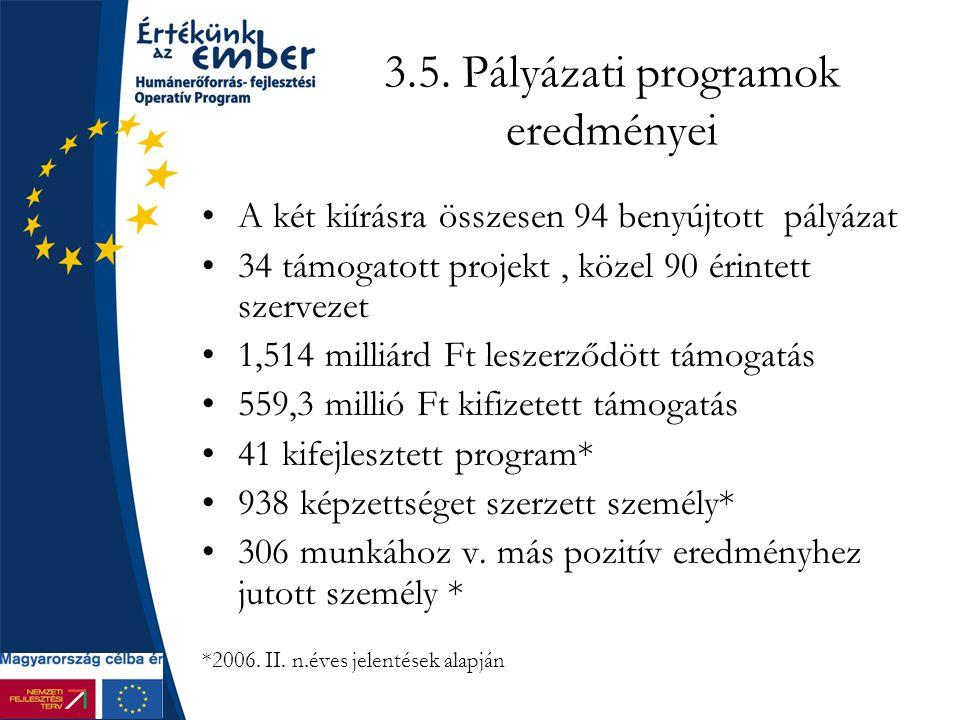 3.5. Pályázati programok eredményei A két kiírásra összesen 94 benyújtott pályázat 34 támogatott projekt, közel 90 érintett szervezet 1,514 milliárd F