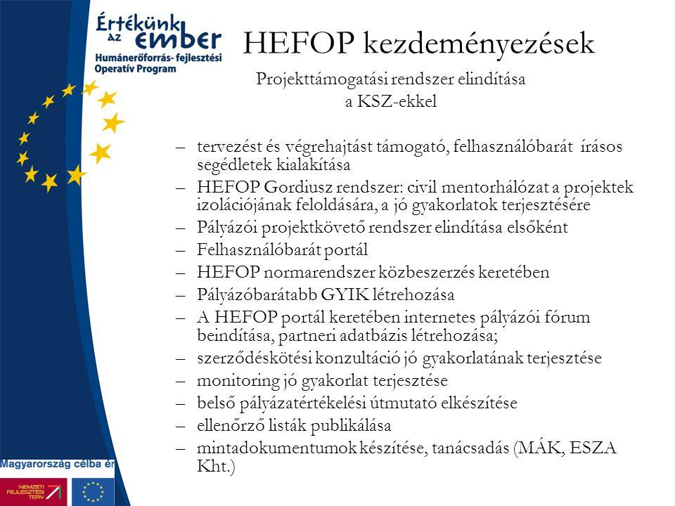 HEFOP kezdeményezések Projekttámogatási rendszer elindítása a KSZ-ekkel –tervezést és végrehajtást támogató, felhasználóbarát írásos segédletek kialakítása –HEFOP Gordiusz rendszer: civil mentorhálózat a projektek izolációjának feloldására, a jó gyakorlatok terjesztésére –Pályázói projektkövető rendszer elindítása elsőként –Felhasználóbarát portál –HEFOP normarendszer közbeszerzés keretében –Pályázóbarátabb GYIK létrehozása –A HEFOP portál keretében internetes pályázói fórum beindítása, partneri adatbázis létrehozása; –szerződéskötési konzultáció jó gyakorlatának terjesztése –monitoring jó gyakorlat terjesztése –belső pályázatértékelési útmutató elkészítése –ellenőrző listák publikálása –mintadokumentumok készítése, tanácsadás (MÁK, ESZA Kht.)