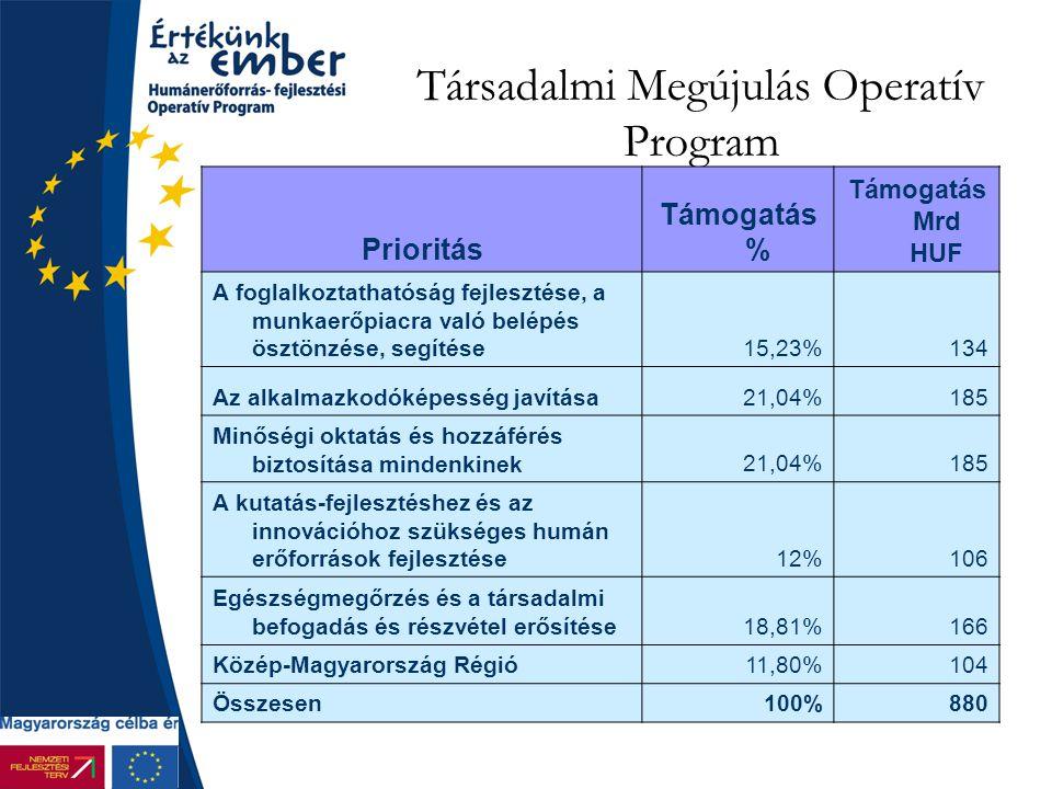 Társadalmi Megújulás Operatív Program Prioritás Támogatás % Támogatás Mrd HUF A foglalkoztathatóság fejlesztése, a munkaerőpiacra való belépés ösztönzése, segítése15,23%134 Az alkalmazkodóképesség javítása21,04%185 Minőségi oktatás és hozzáférés biztosítása mindenkinek21,04%185 A kutatás-fejlesztéshez és az innovációhoz szükséges humán erőforrások fejlesztése12%106 Egészségmegőrzés és a társadalmi befogadás és részvétel erősítése18,81%166 Közép-Magyarország Régió11,80%104 Összesen100%880