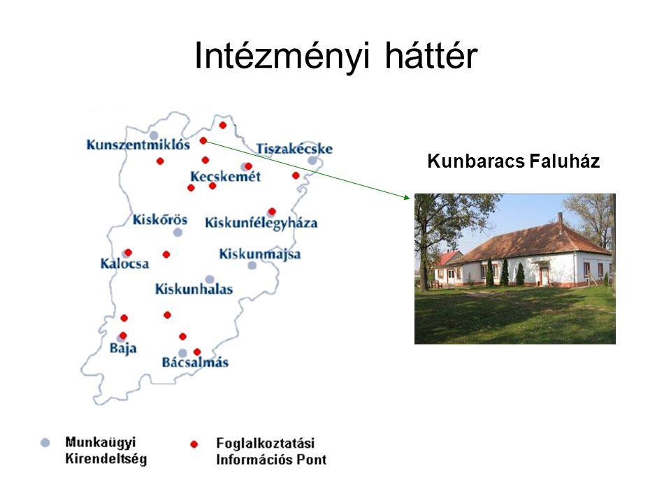 Intézményi háttér Kunbaracs Faluház
