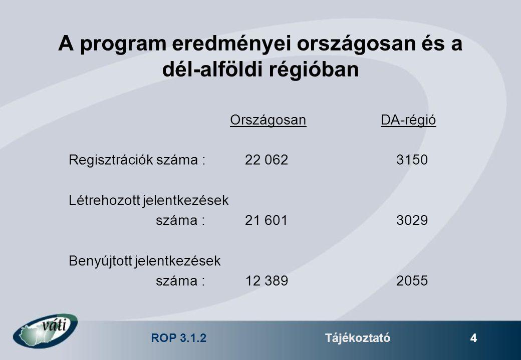 ROP 3.1.2Tájékoztató 4 A program eredményei országosan és a dél-alföldi régióban Országosan DA-régió Regisztrációk száma :22 0623150 Létrehozott jelen