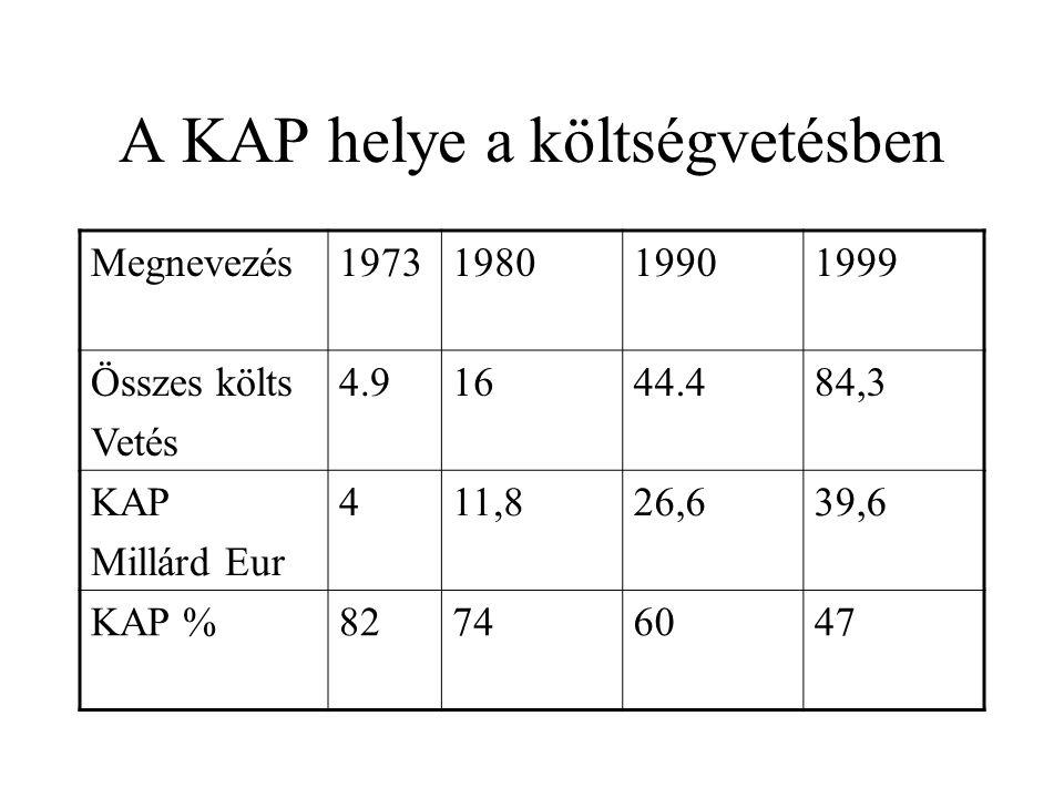 A KAP helye a költségvetésben Megnevezés1973198019901999 Összes költs Vetés 4.91644.484,3 KAP Millárd Eur 411,826,639,6 KAP %82746047