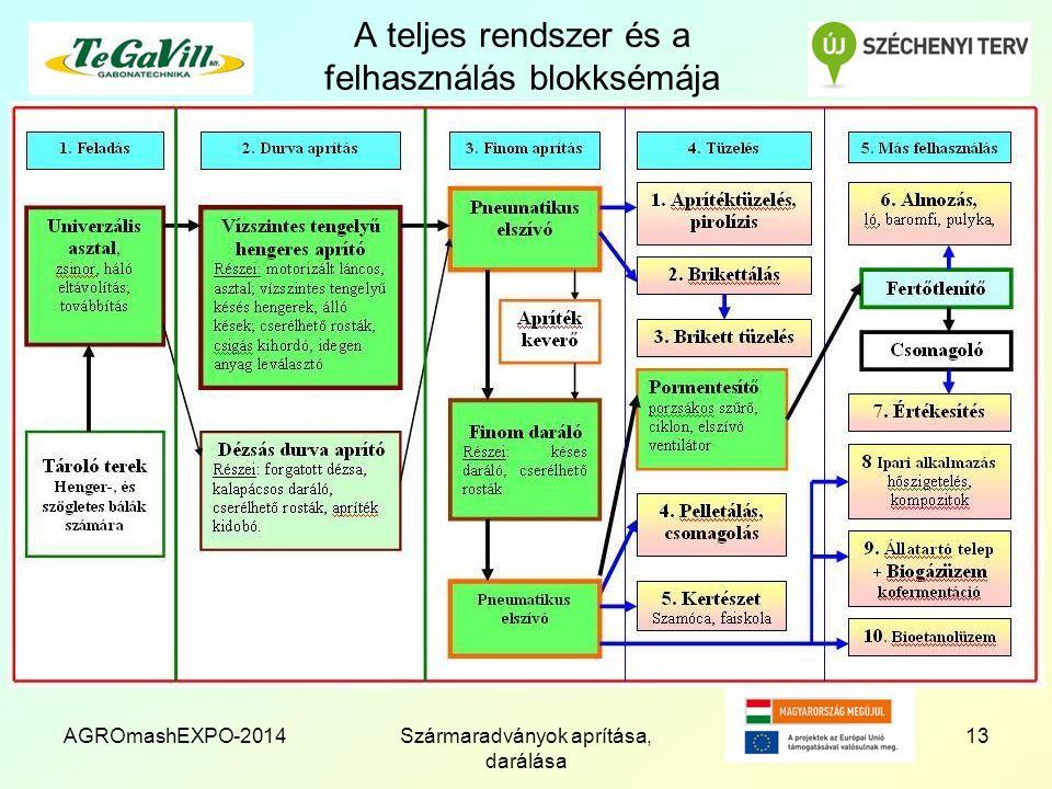 A teljes rendszer és a felhasználás blokksémája AGROmashEXPO-2014Szármaradványok aprítása, darálása 13