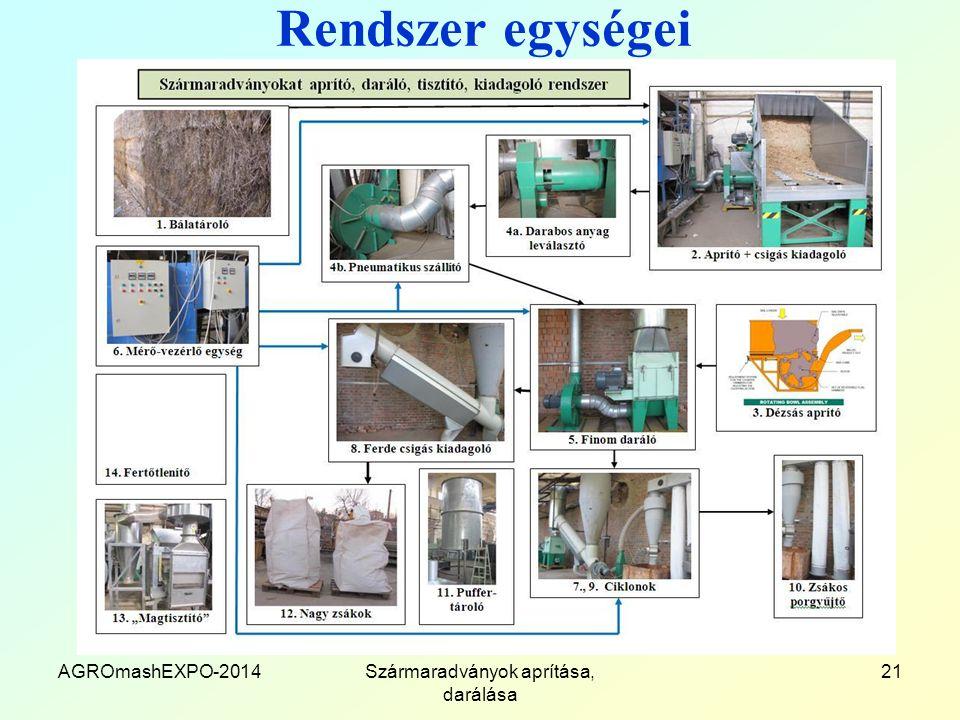Rendszer egységei AGROmashEXPO-2014Szármaradványok aprítása, darálása 21