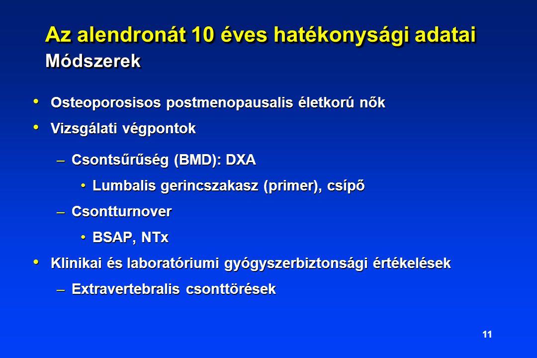 11 Az alendronát 10 éves hatékonysági adatai Módszerek Osteoporosisos postmenopausalis életkorú nők Vizsgálati végpontok –Csontsűrűség (BMD): DXA Lumbalis gerincszakasz (primer), csípő –Csontturnover BSAP, NTx Klinikai és laboratóriumi gyógyszerbiztonsági értékelések –Extravertebralis csonttörések Osteoporosisos postmenopausalis életkorú nők Vizsgálati végpontok –Csontsűrűség (BMD): DXA Lumbalis gerincszakasz (primer), csípő –Csontturnover BSAP, NTx Klinikai és laboratóriumi gyógyszerbiztonsági értékelések –Extravertebralis csonttörések