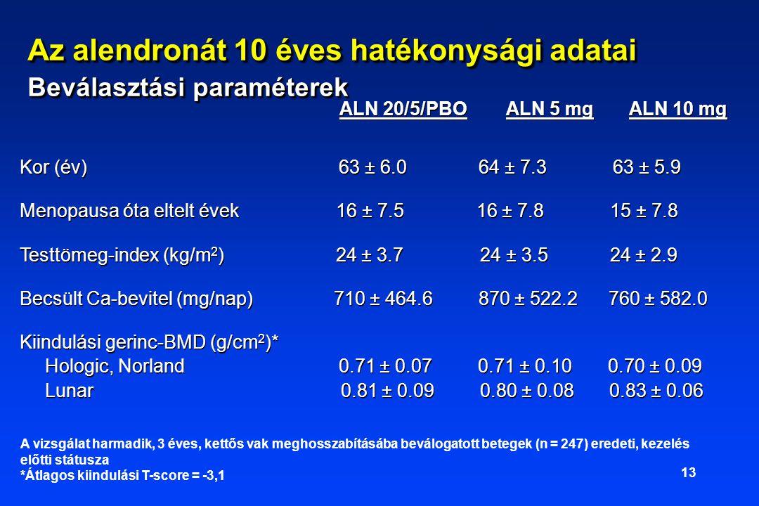 13 ALN 20/5/PBO ALN 5 mg ALN 10 mg Kor (év) 63 ± 6.0 64 ± 7.3 63 ± 5.9 Menopausa óta eltelt évek 16 ± 7.5 16 ± 7.8 15 ± 7.8 Testtömeg-index (kg/m 2 ) 24 ± 3.7 24 ± 3.5 24 ± 2.9 Becsült Ca-bevitel (mg/nap) 710 ± 464.6 870 ± 522.2 760 ± 582.0 Kiindulási gerinc-BMD (g/cm 2 )* Hologic, Norland 0.71 ± 0.07 0.71 ± 0.10 0.70 ± 0.09 Lunar 0.81 ± 0.09 0.80 ± 0.08 0.83 ± 0.06 ALN 20/5/PBO ALN 5 mg ALN 10 mg Kor (év) 63 ± 6.0 64 ± 7.3 63 ± 5.9 Menopausa óta eltelt évek 16 ± 7.5 16 ± 7.8 15 ± 7.8 Testtömeg-index (kg/m 2 ) 24 ± 3.7 24 ± 3.5 24 ± 2.9 Becsült Ca-bevitel (mg/nap) 710 ± 464.6 870 ± 522.2 760 ± 582.0 Kiindulási gerinc-BMD (g/cm 2 )* Hologic, Norland 0.71 ± 0.07 0.71 ± 0.10 0.70 ± 0.09 Lunar 0.81 ± 0.09 0.80 ± 0.08 0.83 ± 0.06 A vizsgálat harmadik, 3 éves, kettős vak meghosszabításába beválogatott betegek (n = 247) eredeti, kezelés előtti státusza *Átlagos kiindulási T-score = -3,1 Az alendronát 10 éves hatékonysági adatai Beválasztási paraméterek