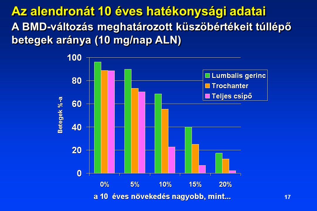 17 Az alendronát 10 éves hatékonysági adatai A BMD-változás meghatározott küszöbértékeit túllépő betegek aránya (10 mg/nap ALN)