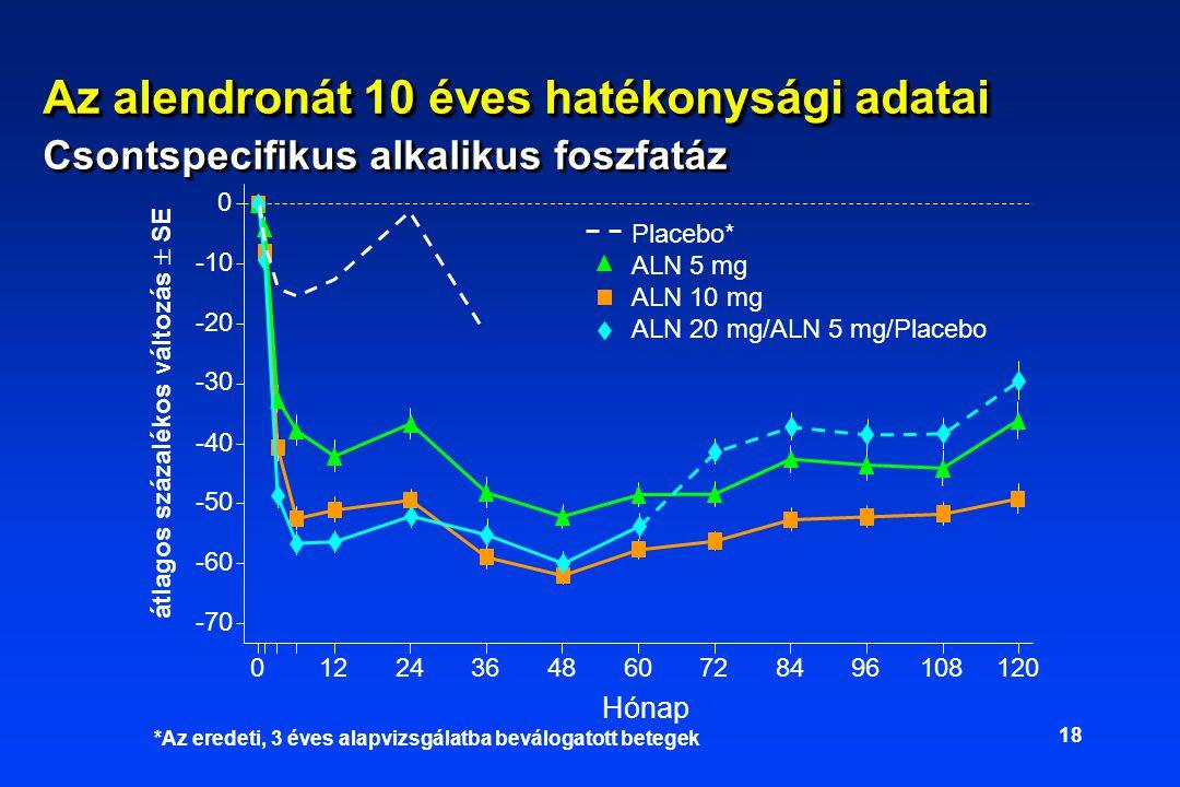 18 Hónap átlagos százalékos változás  SE -70 -60 -50 -40 -30 -20 -10 0 01224364860728496108120 Placebo* ALN 5 mg ALN 10 mg ALN 20 mg/ALN 5 mg/Placebo *Az eredeti, 3 éves alapvizsgálatba beválogatott betegek Az alendronát 10 éves hatékonysági adatai Csontspecifikus alkalikus foszfatáz