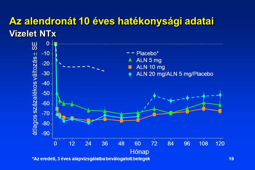 19 Az alendronát 10 éves hatékonysági adatai Vizelet NTx