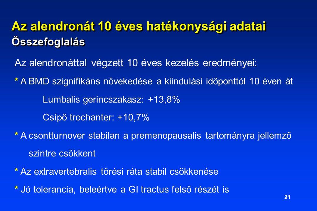 21 Az alendronáttal végzett 10 éves kezelés eredményei : * A BMD szignifikáns növekedése a kiindulási időponttól 10 éven át Lumbalis gerincszakasz: +13,8% Csípő trochanter: +10,7% * A csontturnover stabilan a premenopausalis tartományra jellemző szintre csökkent * Az extravertebralis törési ráta stabil csökkenése * Jó tolerancia, beleértve a GI tractus felső részét is Az alendronát 10 éves hatékonysági adatai Összefoglalás