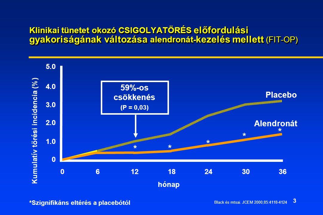 3 61218243036 hónap * * * * 59%-os csökkenés (P = 0,03) Placebo Alendronát 5.0 4.0 3.0 2.0 1.0 0 Klinikai tünetet okozó CSIGOLYATÖRÉS előfordulási gyakoriságának változása alendronát- kezelés mellett (FIT-OP) 0 Kumulatív törési incidencia (%) *Szignifikáns eltérés a placebótól * Black és mtsai.