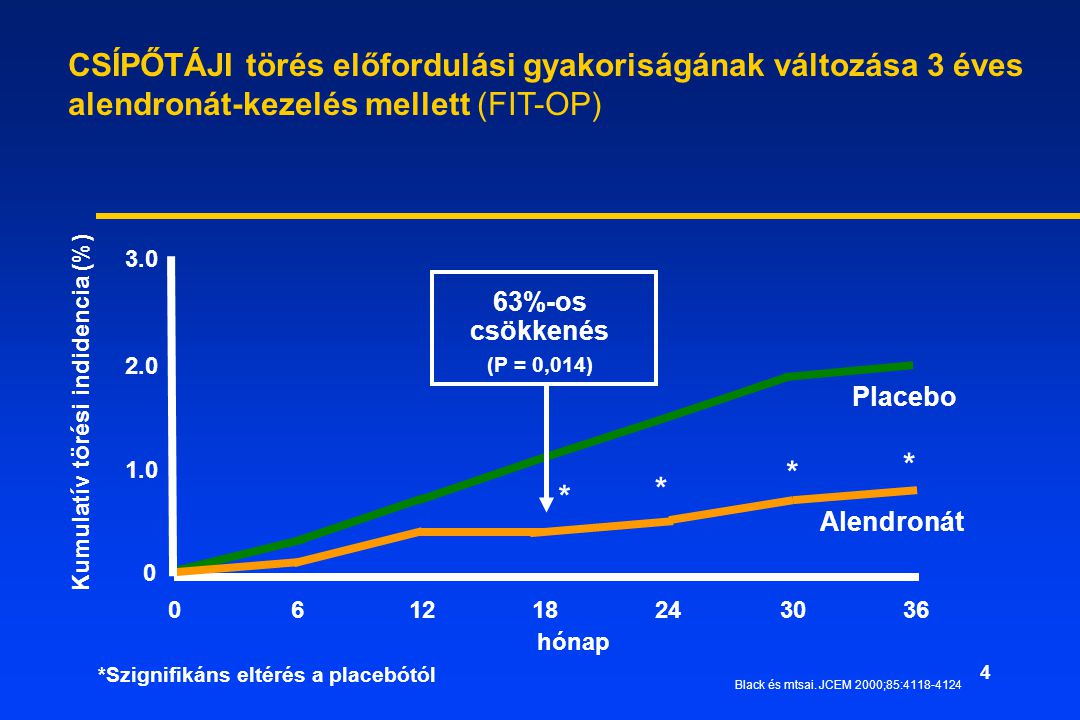 5 All Studies Relative Risk 0.10.30.50.81 Favors Alendronate Favors Placebo Alendronate: Risk Reductions for Vertebral Fracture Were Consistent in the Two Age Groups 65 and over at Baseline Under 65 at Baseline