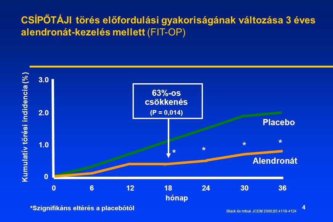 4 hónap * * * *Szignifikáns eltérés a placebótól 0 1.0 2.0 3.0 0 61218243036 Placebo Alendronát 63%-os csökkenés (P = 0,014) Kumulatív törési indidencia (%) * Black és mtsai.