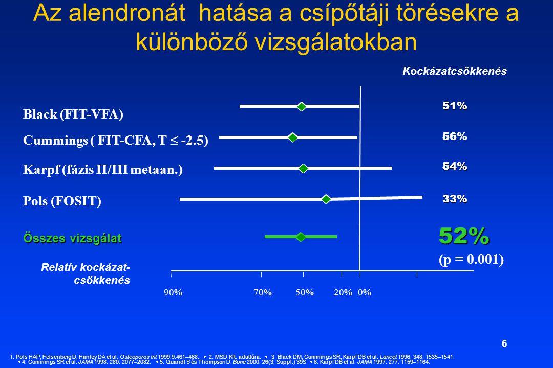 6 Az alendronát hatása a csípőtáji törésekre a különböző vizsgálatokban 90%70%50%20% 0% Black (FIT-VFA) Összes vizsgálat Cummings ( FIT-CFA, T  -2.5) Pols (FOSIT) Karpf (fázis II/III metaan.) Kockázatcsökkenés51% 56%54%33% 52% (p = 0.001) Relatív kockázat- csökkenés 1.