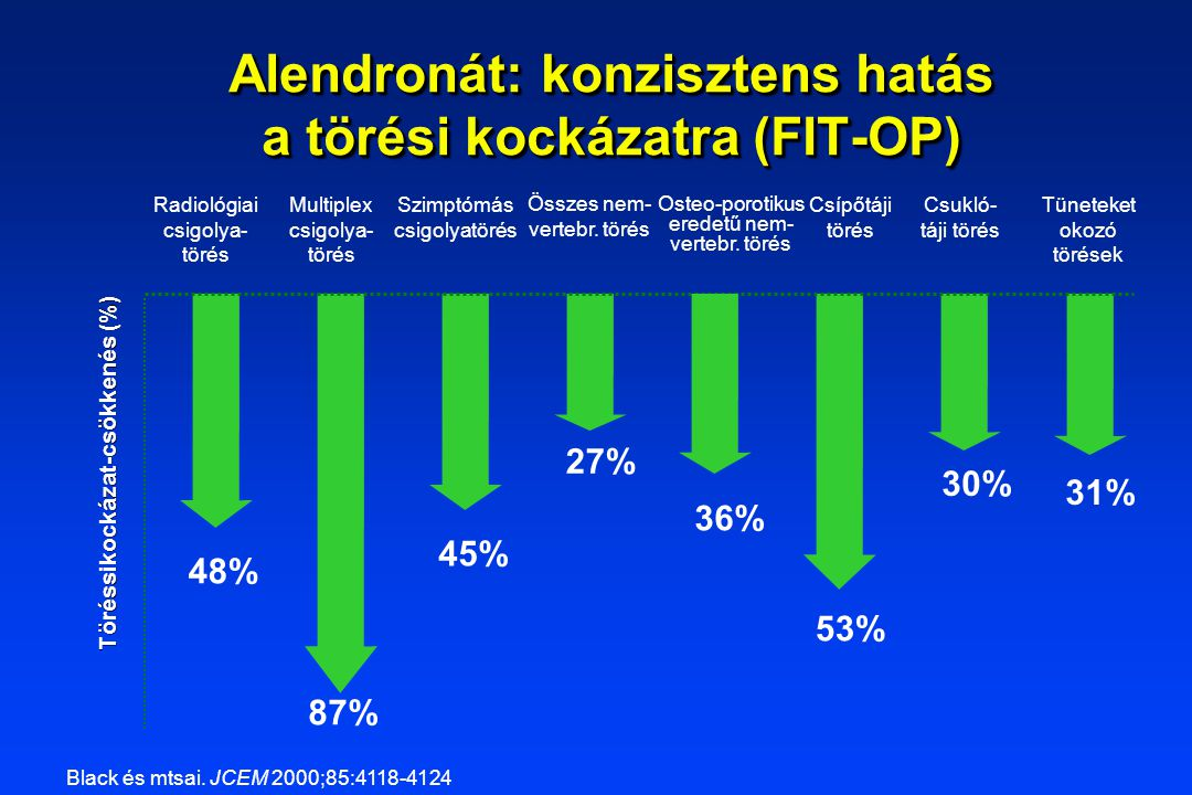 Töréssikockázat-csökkenés (%) Tüneteket okozó törések Csukló- táji törés Radiológiai csigolya- törés Multiplex csigolya- törés 53% 27% 45% 87% 48% Alendronát: konzisztens hatás a törési kockázatra (FIT-OP) 30% Összes nem- vertebr.
