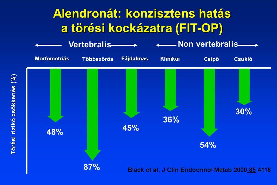 Black et al: J Clin Endocrinol Metab 2000 85 4118 Törési rizikó csökkenés (%) Csukló Morfometriás Többszörös 54% 45% 87% 48% 30% Csípő Fájdalmas 36% Klinikai Vertebralis Non vertebralis Alendronát: konzisztens hatás a törési kockázatra (FIT-OP)