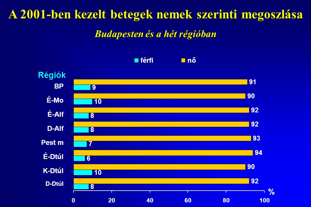 A 2001-ben kezelt betegek nemek szerinti megoszlása Budapesten és a hét régióban BP É-Mo É-Alf D-Alf Pest m É-Dtúl K-Dtúl D-Dtúl 8 10 6 7 8 8 9 92 90 94 93 92 90 91 020406080100 Régiók % férfinő