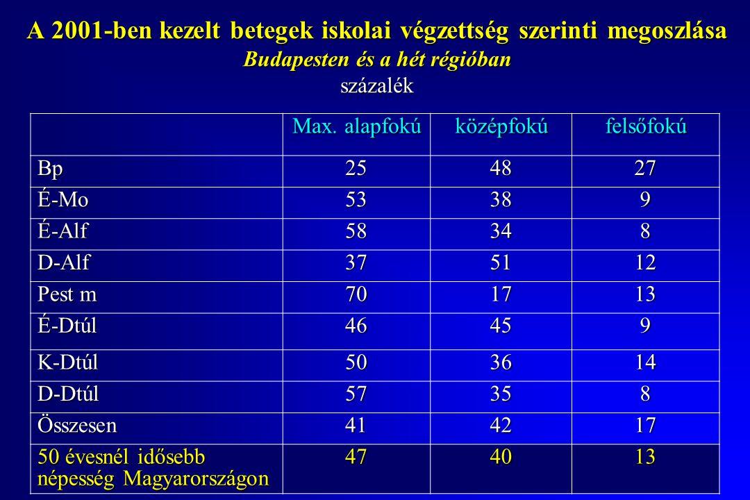 A 2001-ben kezelt betegek iskolai végzettség szerinti megoszlása Budapesten és a hét régióban százalék Max.