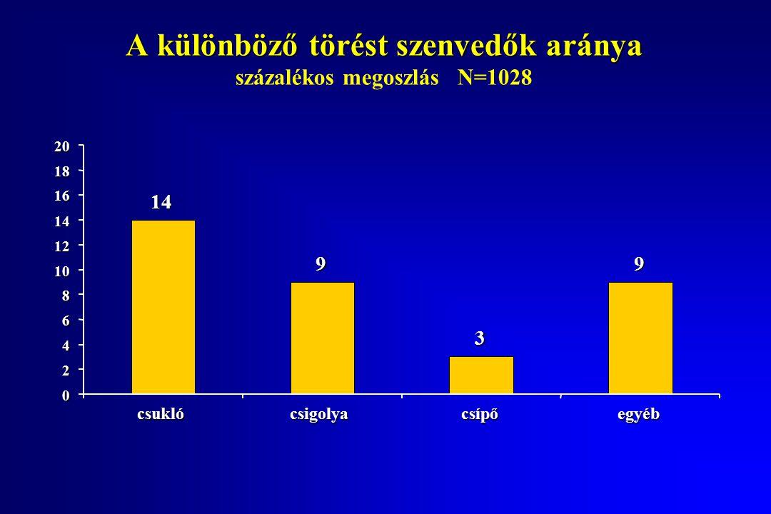 A különböző törést szenvedők aránya A különböző törést szenvedők aránya százalékos megoszlás N=1028 14 9 3 9 0 2 4 6 8 10 12 14 16 18 20 csigolyacsípőcsuklóegyéb