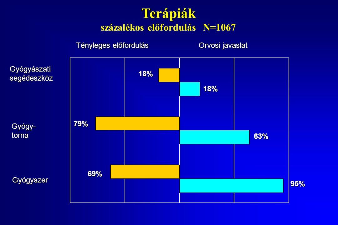 Terápiák Terápiák százalékos előfordulás N=1067 Tényleges előfordulás Orvosi javaslat Gyógyászati segédeszköz 18% 18% Gyógy- torna 79% 63% Gyógyszer 95% 69%