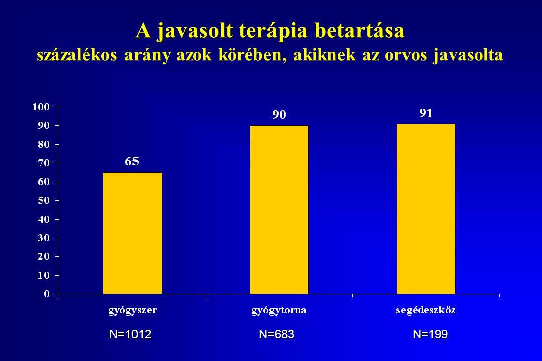 A javasolt terápia betartása A javasolt terápia betartása százalékos arány azok körében, akiknek az orvos javasolta N=1012N=683N=199
