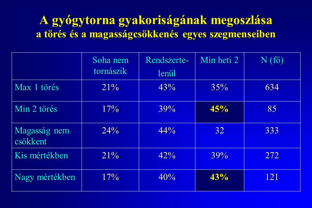 A gyógytorna gyakoriságának megoszlása a törés és a magasságcsökkenés egyes szegmenseiben Soha nem tornászik Rendszerte-lenül Min heti 2 N (fő) Max 1 törés 21%43%35%634 Min 2 törés 17%39%45%85 Magasság nem csökkent 24%44%32333 Kis mértékben 21%42%39%272 Nagy mértékben 17%40%43%121