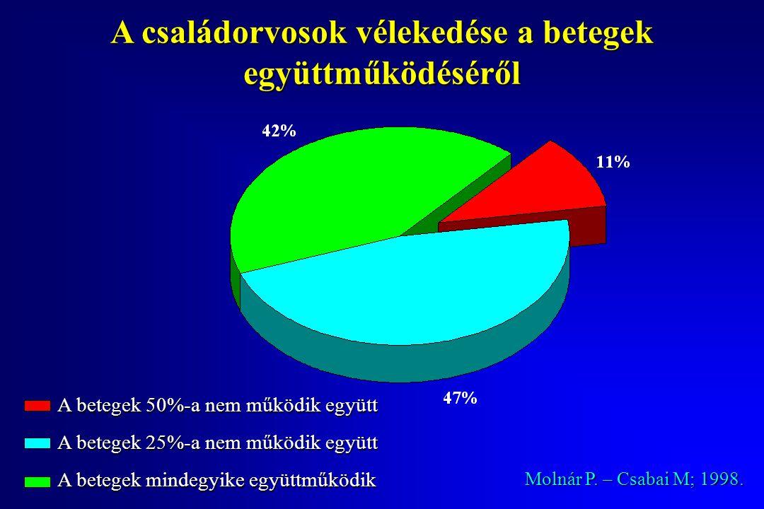 A családorvosok vélekedése a betegek együttműködéséről Molnár P.