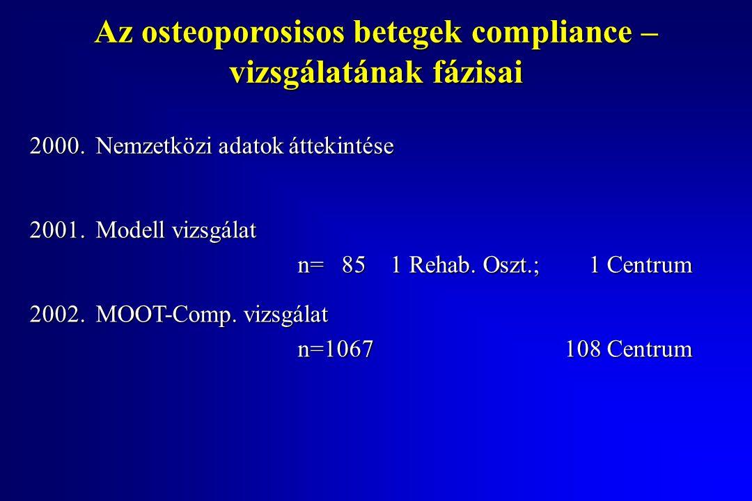 Az osteoporosisos betegek compliance – vizsgálatának fázisai 2000.Nemzetközi adatok áttekintése 2001.Modell vizsgálat n= 851 Rehab.
