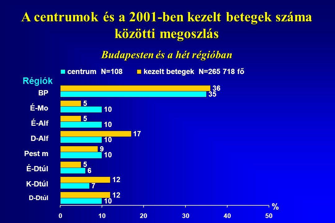 A centrumok és a 2001-ben kezelt betegek száma közötti megoszlás Budapesten és a hét régióban BP É-Mo É-Alf D-Alf Pest m É-Dtúl K-Dtúl D-Dtúl 10 7 6 35 12 5 9 17 5 5 36 01020304050 Régiók % centrum N=108kezelt betegek N=265 718 fő