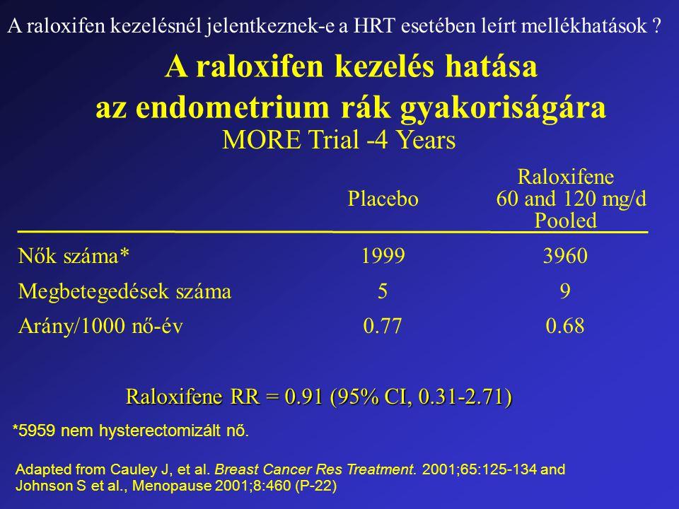 A raloxifen kezelés hatása az endometrium rák gyakoriságára Raloxifene Placebo 60 and 120 mg/d Pooled Nők száma*19993960 Megbetegedések száma59 Arány/1000 nő-év0.770.68 Raloxifene RR = 0.91 (95% CI, 0.31-2.71) Raloxifene RR = 0.91 (95% CI, 0.31-2.71) MORE Trial -4 Years *5959 nem hysterectomizált nő.