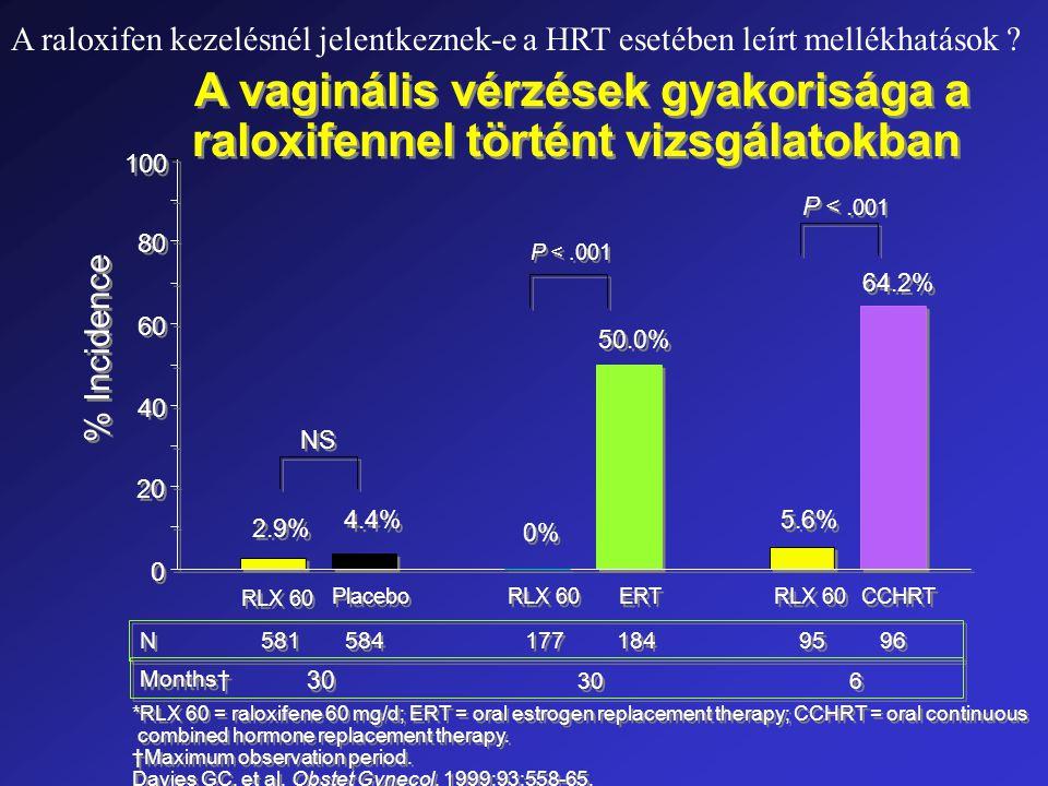 A vaginális vérzések gyakorisága a raloxifennel történt vizsgálatokban 20 40 60 80 2.9% % Incidence P <.001 100 N N 4.4% 0 0 Months† *RLX 60 = raloxifene 60 mg/d; ERT = oral estrogen replacement therapy; CCHRT = oral continuous combined hormone replacement therapy.