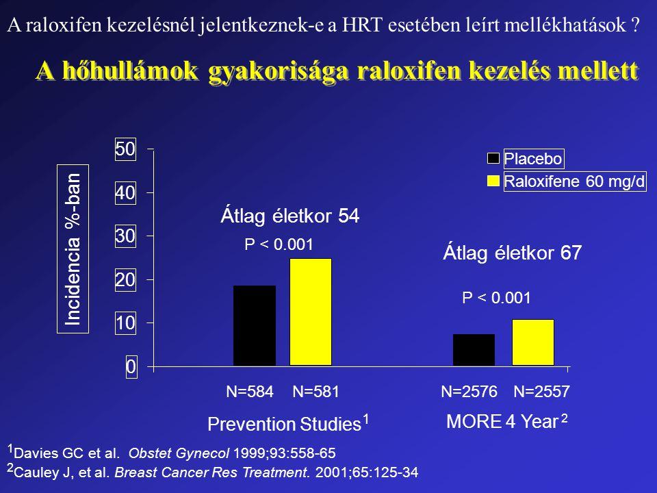 A hőhullámok gyakorisága raloxifen kezelés mellett N=2576N=2557 MORE 4 Year 2 Átlag életkor 67 P < 0.001 N=584N=581 Prevention Studies 1 Átlag életkor 54 P < 0.001 0 10 20 30 40 50 Placebo Raloxifene 60 mg/d Incidencia %-ban 1 Davies GC et al.