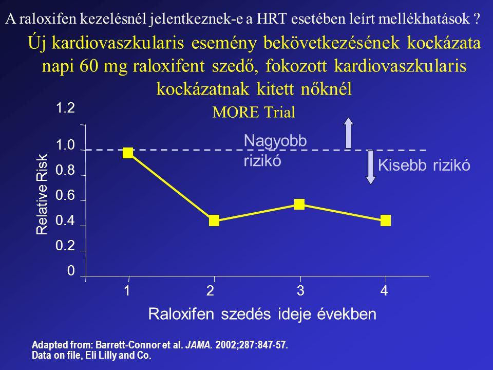Új kardiovaszkularis esemény bekövetkezésének kockázata napi 60 mg raloxifent szedő, fokozott kardiovaszkularis kockázatnak kitett nőknél MORE Trial 0 0.2 0.4 0.6 0.8 1.0 1.2 1 2 3 4 Raloxifen szedés ideje években Relative Risk Nagyobb rizikó Kisebb rizikó Adapted from: Barrett-Connor et al.